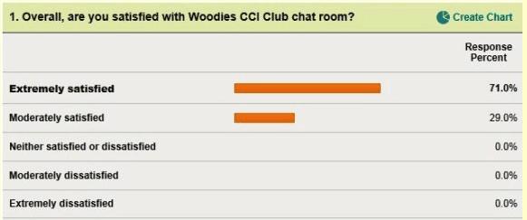 Ken Wood Survey