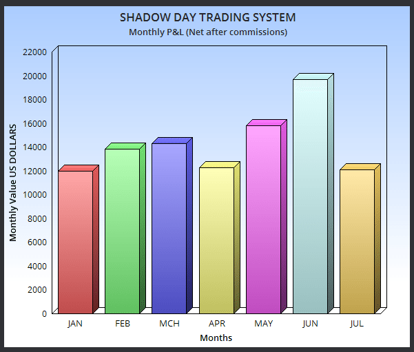 Shadow Day Trading