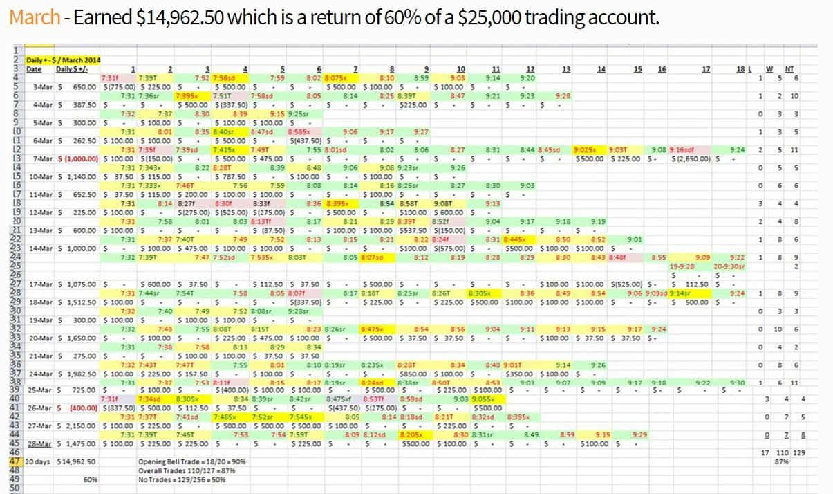 Changes Trading
