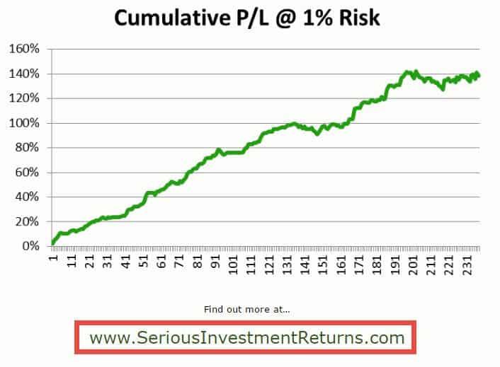 Serious Investment Returns