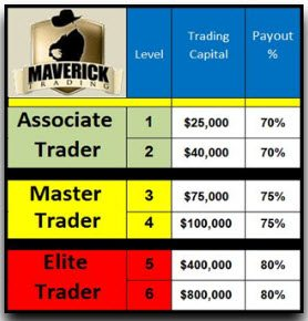 Maverick Trading Review The Good The Bad And The Ugly