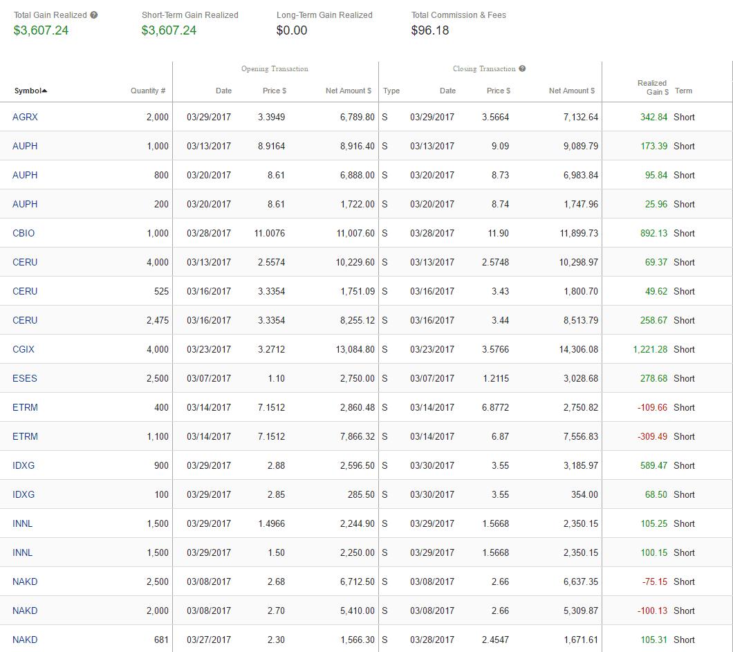 Dekmar Trades