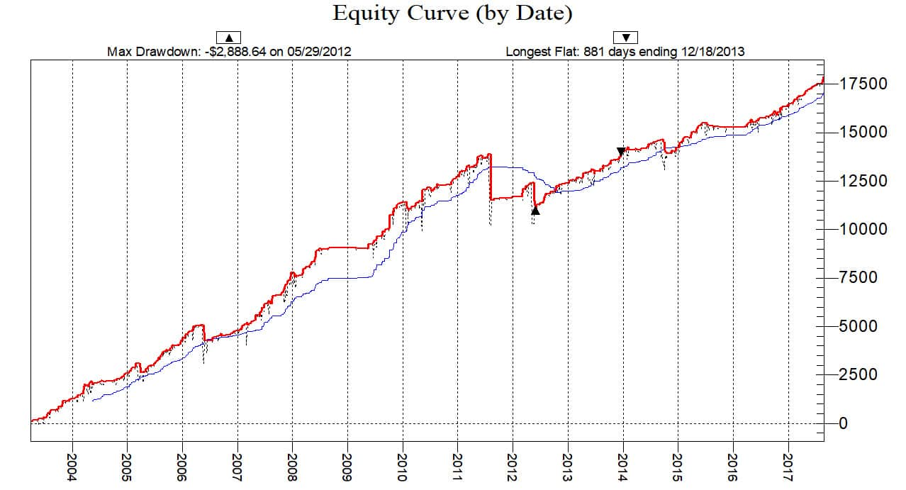 High Probability ETF Trading: 3-Day High/Low Method - Trading