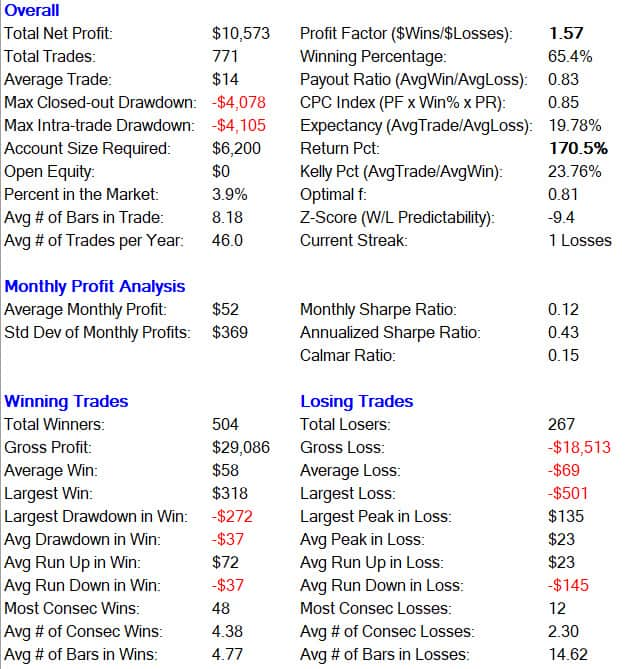 High Probability ETF Trading: RSI Trading Strategy - Trading Schools Org